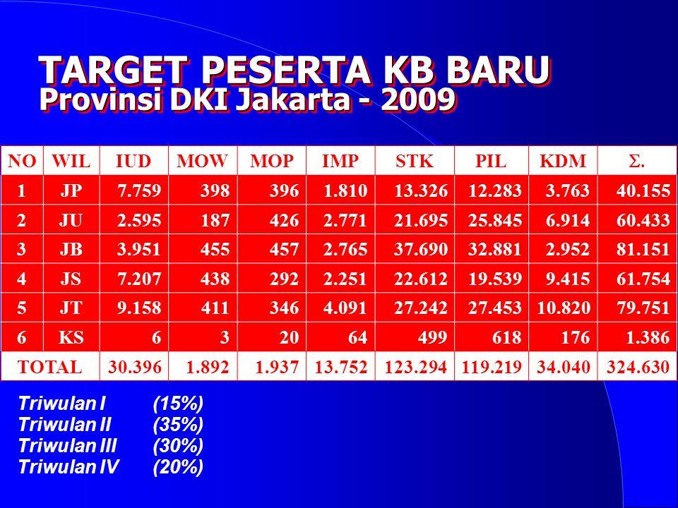 TARGET PESERTA KB BARU Provinsi DKI Jakarta - 2009 NO WIL IUD MOW MOP
