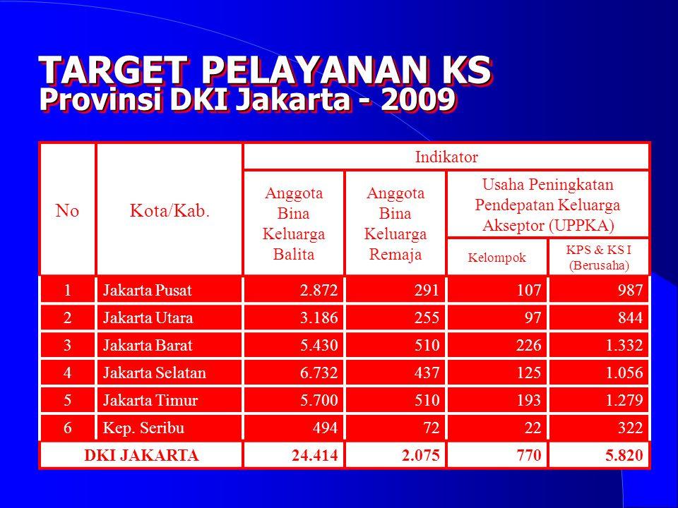TARGET PELAYANAN KS Provinsi DKI Jakarta - 2009 No Kota/Kab. Indikator