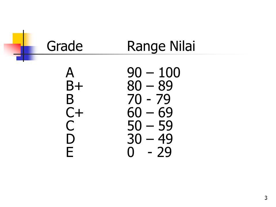 Grade Range Nilai A 90 – 100. B+ 80 – 89. B 70 - 79. C+ 60 – 69. C 50 – 59. D 30 – 49.