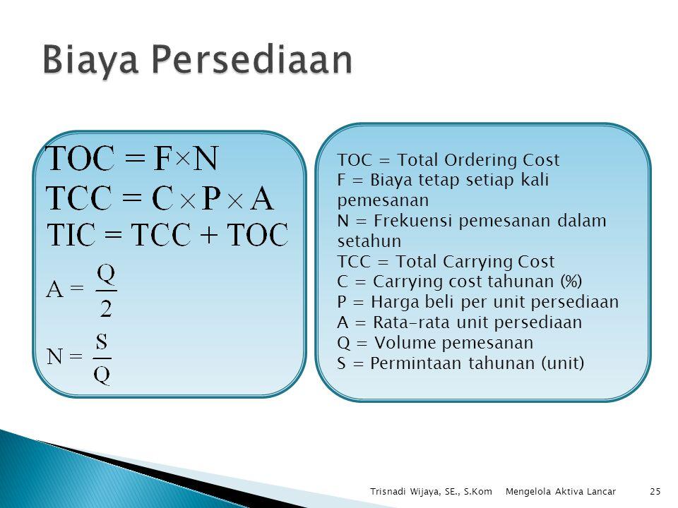 Biaya Persediaan TOC = Total Ordering Cost