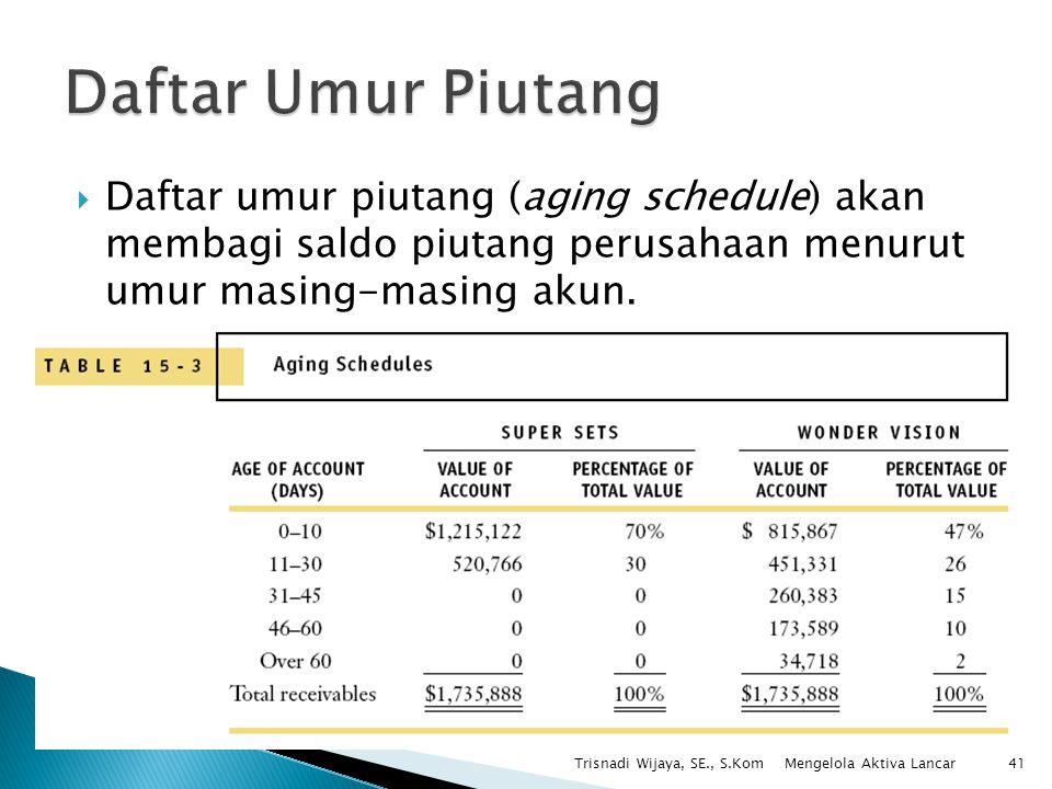Daftar Umur Piutang Daftar umur piutang (aging schedule) akan membagi saldo piutang perusahaan menurut umur masing-masing akun.