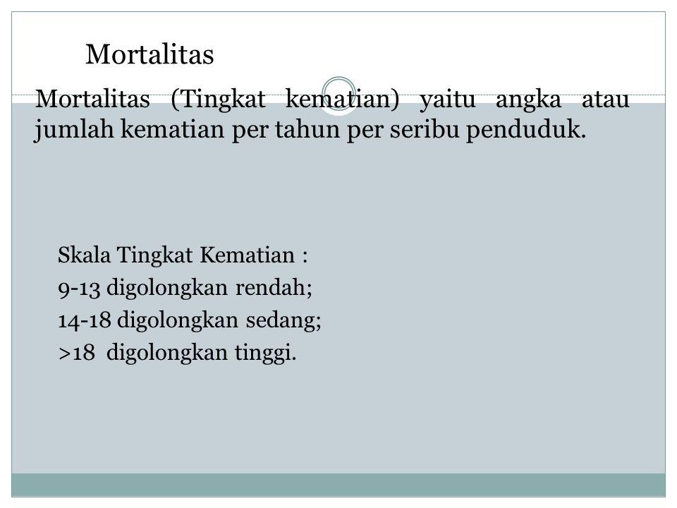Mortalitas Mortalitas (Tingkat kematian) yaitu angka atau jumlah kematian per tahun per seribu penduduk.