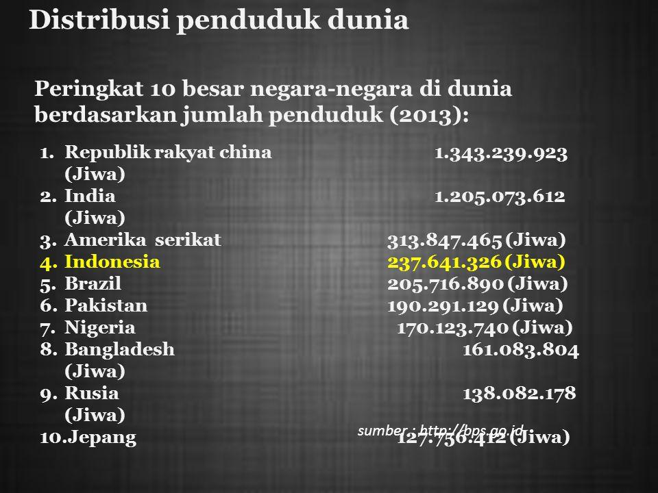 Distribusi penduduk dunia