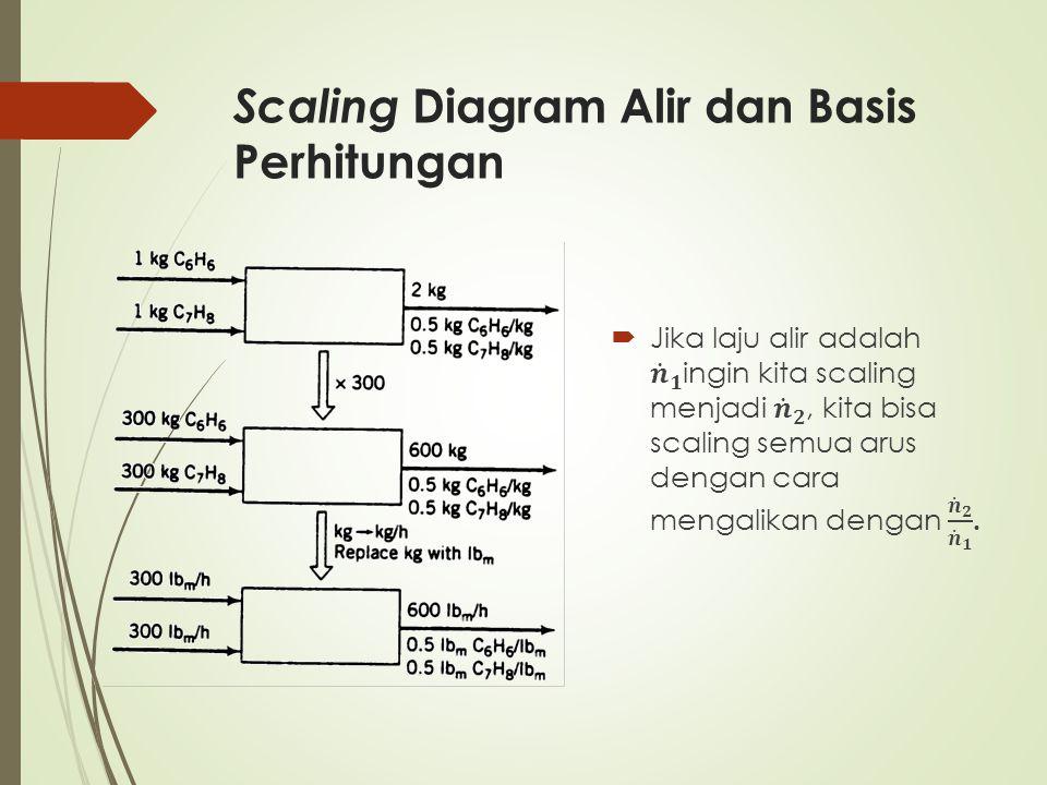 Scaling Diagram Alir dan Basis Perhitungan
