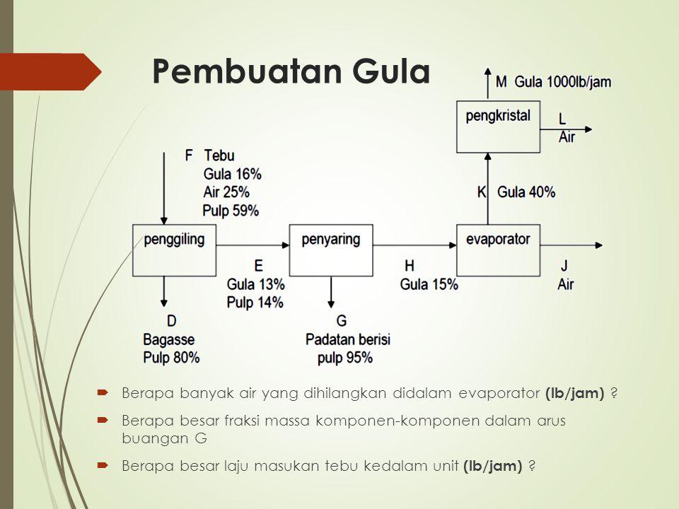 Pembuatan Gula Berapa banyak air yang dihilangkan didalam evaporator (lb/jam) Berapa besar fraksi massa komponen-komponen dalam arus buangan G.