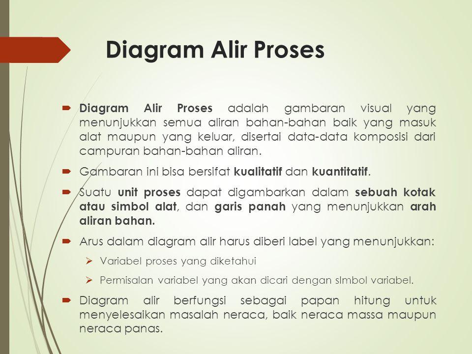 Diagram Alir Proses