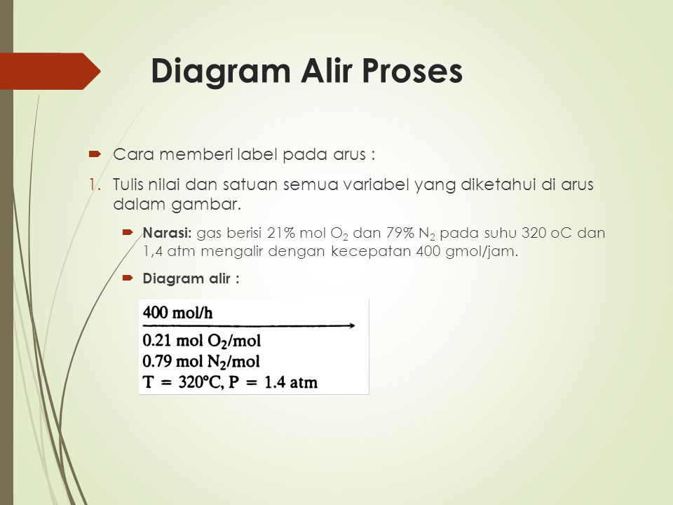 Diagram Alir Proses Cara memberi label pada arus :