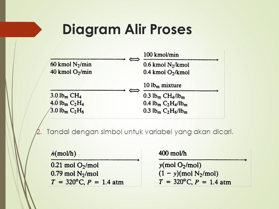 Diagram Alir Proses Tandai dengan simbol untuk variabel yang akan dicari.