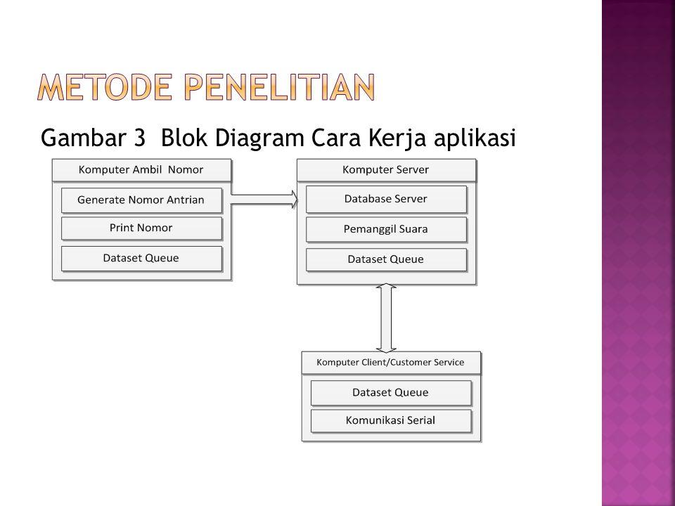 Metode penelitian Gambar 3 Blok Diagram Cara Kerja aplikasi
