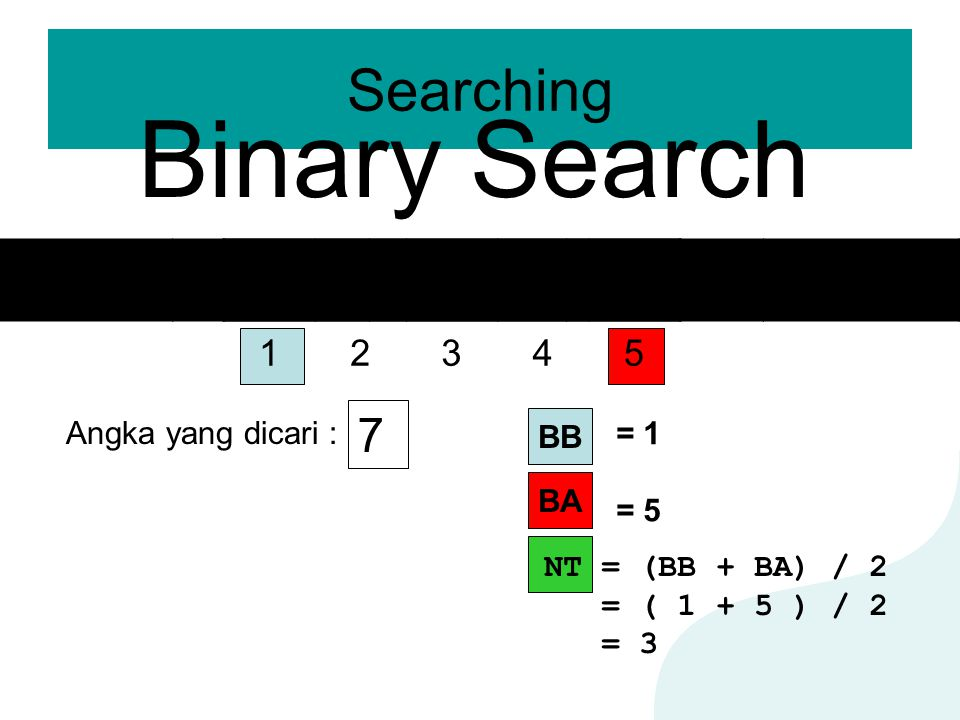 Binary Search Searching 7 2 3 5 6 9 1 2 3 4 5 Angka yang dicari : BB