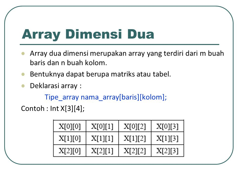 Array Dimensi Dua Array dua dimensi merupakan array yang terdiri dari m buah baris dan n buah kolom.