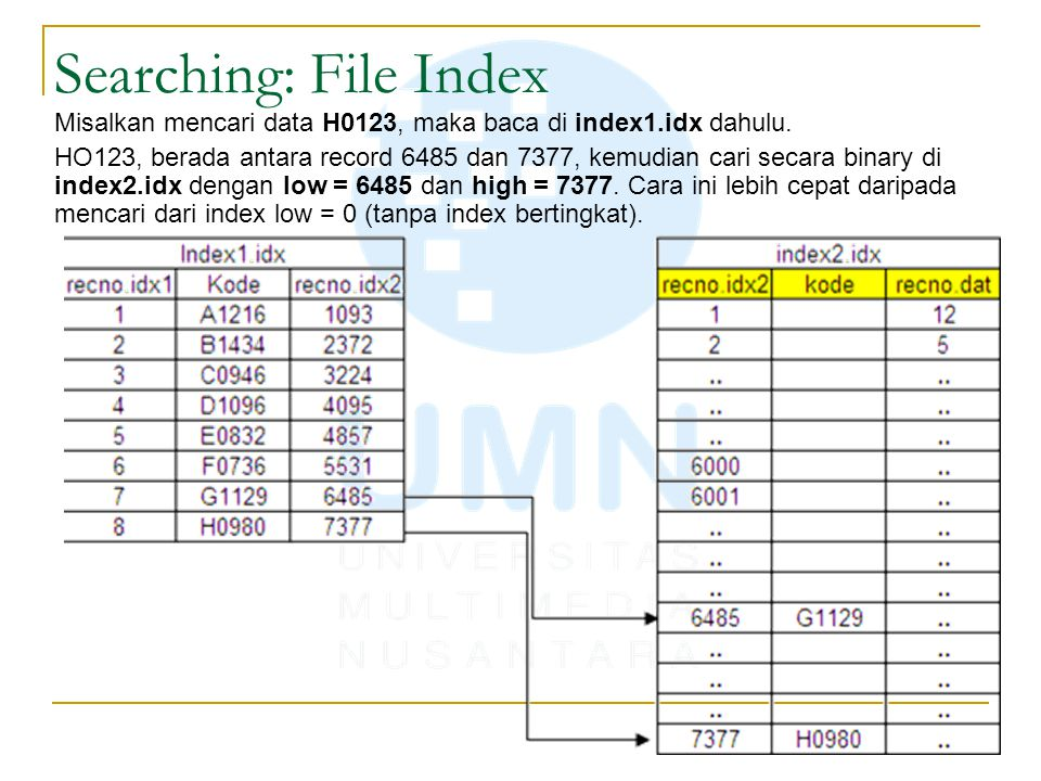 Searching: File Index Misalkan mencari data H0123, maka baca di index1.idx dahulu.