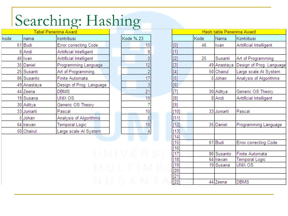 Searching: Hashing