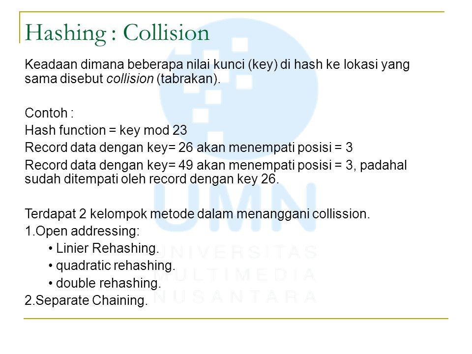 Hashing : Collision Keadaan dimana beberapa nilai kunci (key) di hash ke lokasi yang sama disebut collision (tabrakan).