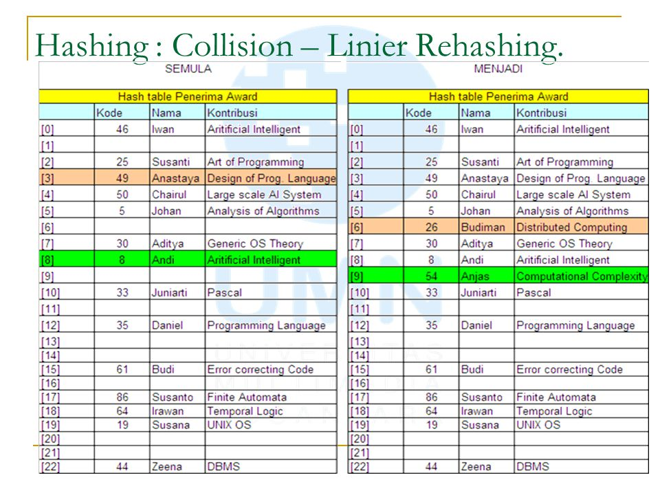Hashing : Collision – Linier Rehashing.