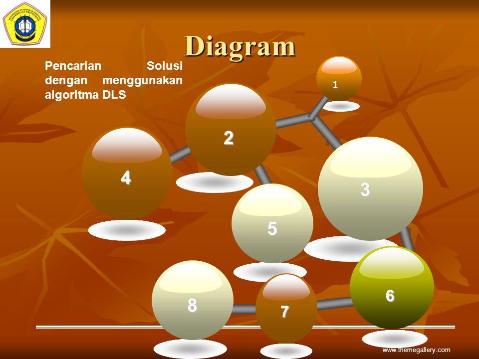 Diagram Pencarian Solusi dengan menggunakan algoritma DLS 6 1 2 3 4 5 8 7 www.themegallery.com