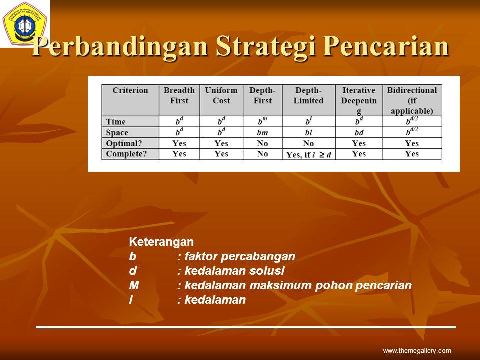 Perbandingan Strategi Pencarian