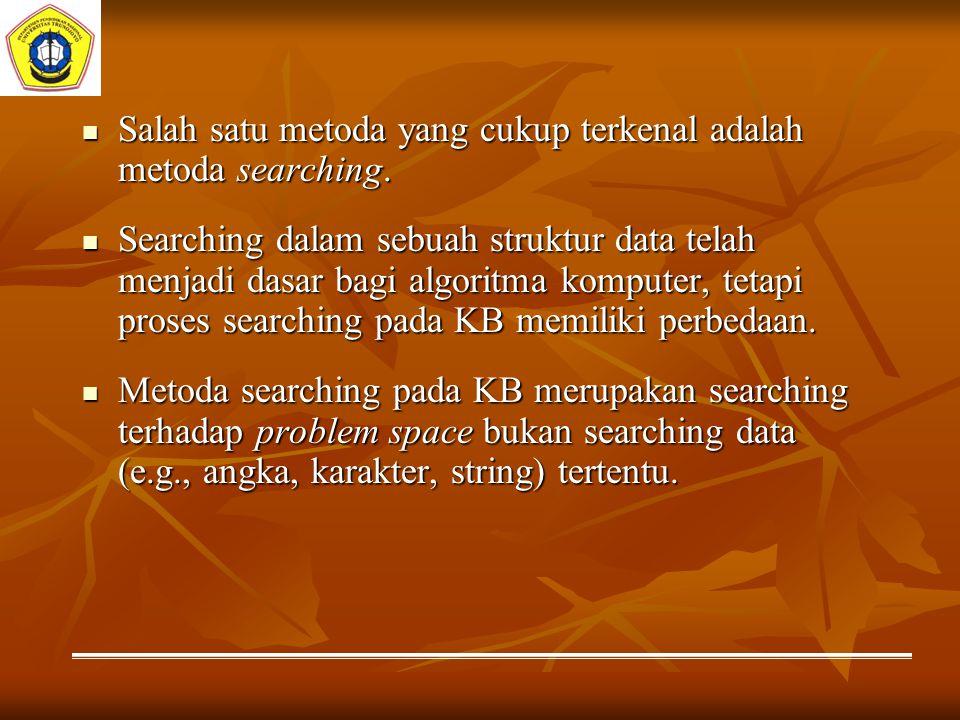 Salah satu metoda yang cukup terkenal adalah metoda searching.