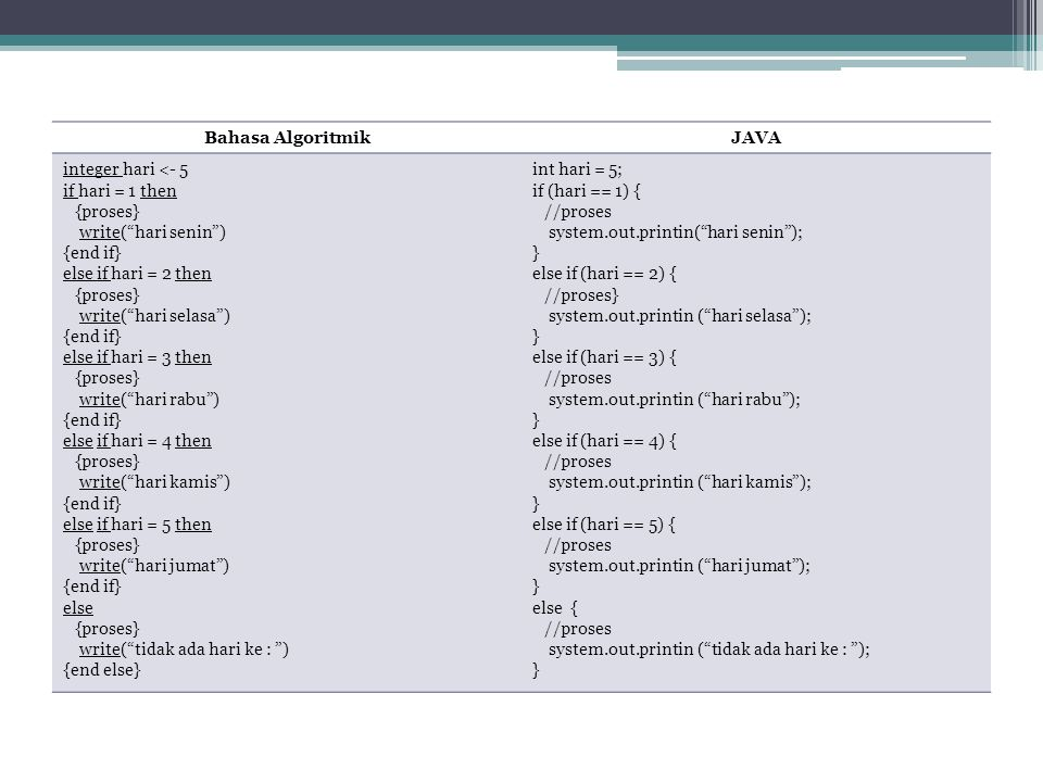 Bahasa Algoritmik JAVA. integer hari <- 5. if hari = 1 then. {proses} write( hari senin ) {end if}