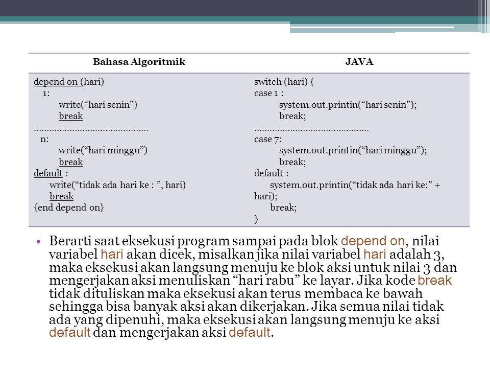 Bahasa Algoritmik JAVA. depend on (hari) 1: write( hari senin ) break. ……………………………………… n: write( hari minggu )