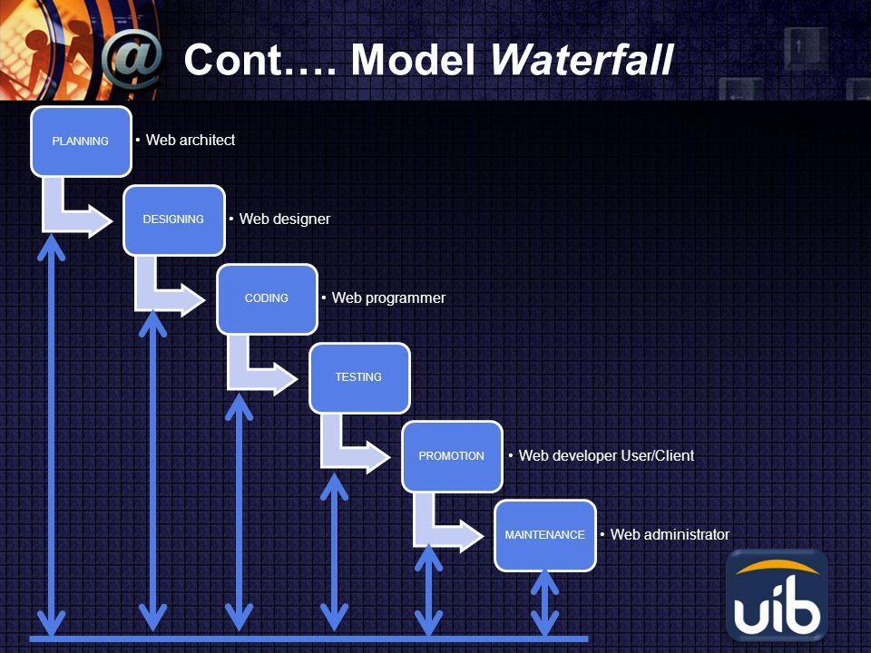 Cont…. Model Waterfall Web architect Web designer Web programmer