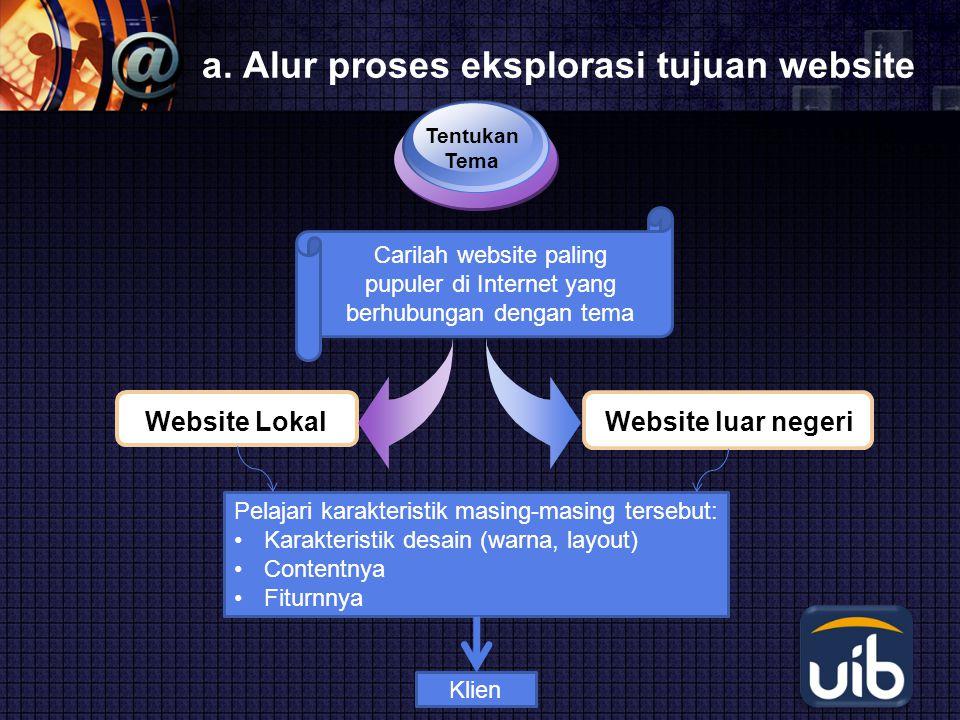 a. Alur proses eksplorasi tujuan website