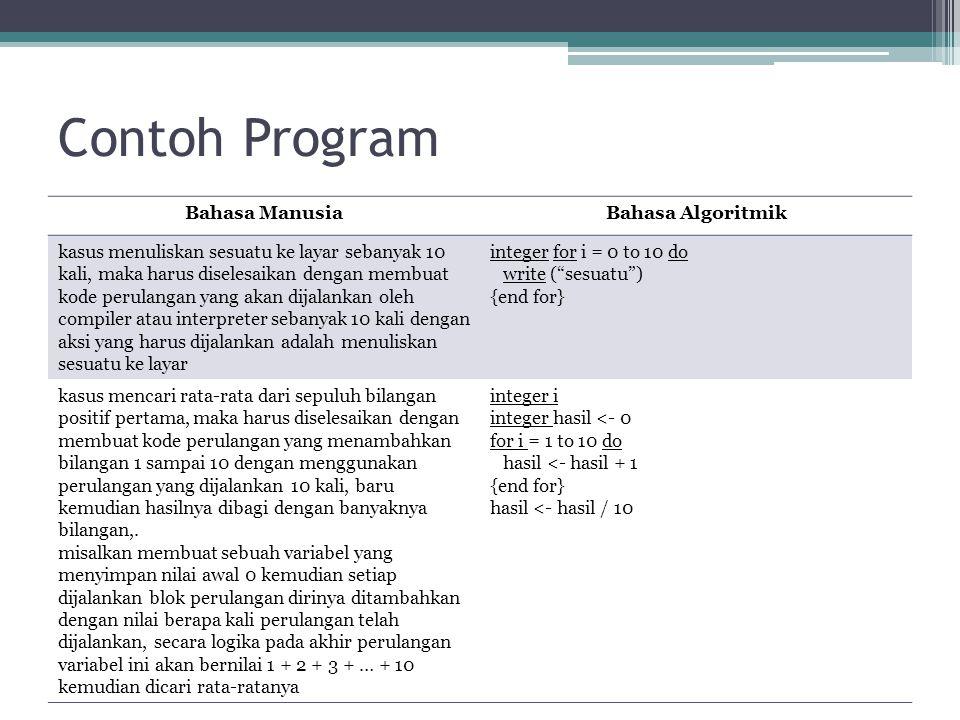 Contoh Program Bahasa Manusia Bahasa Algoritmik