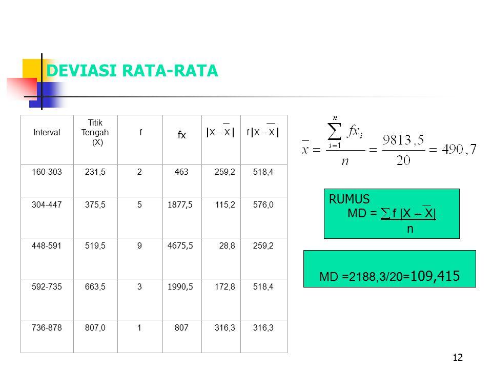 DEVIASI RATA-RATA RUMUS MD =  f |X – X| n MD =2188,3/20=109,415 fx
