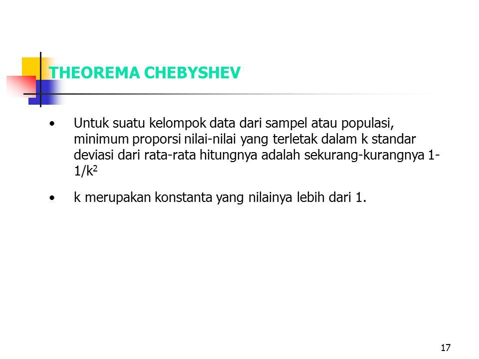 THEOREMA CHEBYSHEV