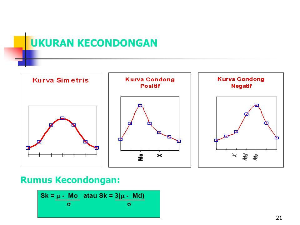 UKURAN KECONDONGAN Rumus Kecondongan: Sk =  - Mo atau Sk = 3( - Md)