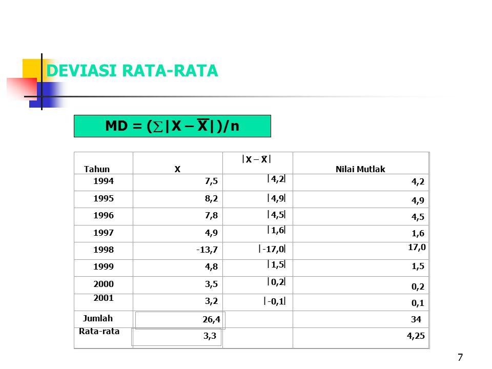 DEVIASI RATA-RATA MD = (|X – X|)/n Tahun X X – X  Nilai Mutlak 1994