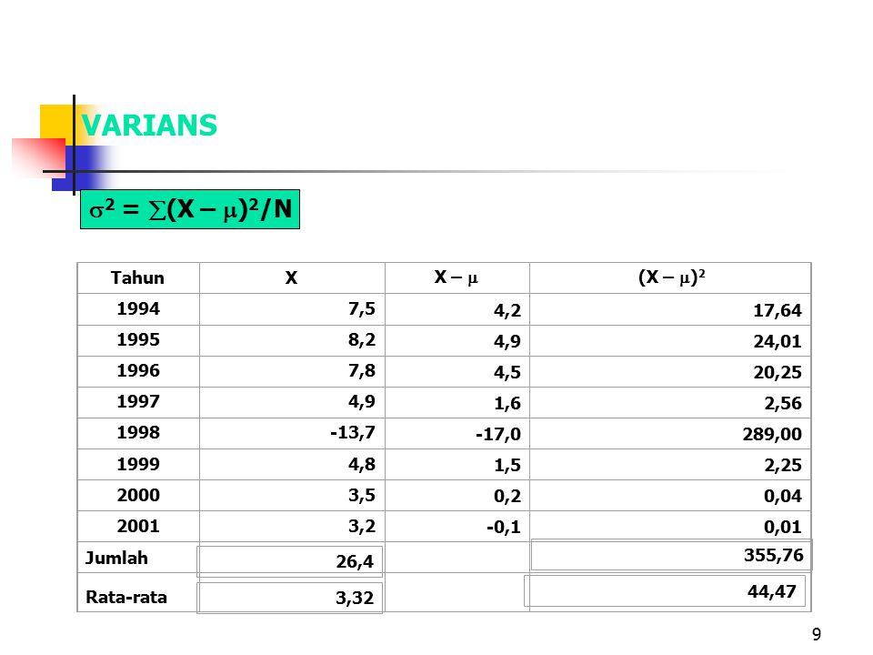 VARIANS 2 = (X – )2/N Tahun X X –  (X – )2 1994 7,5 4,2 17,64