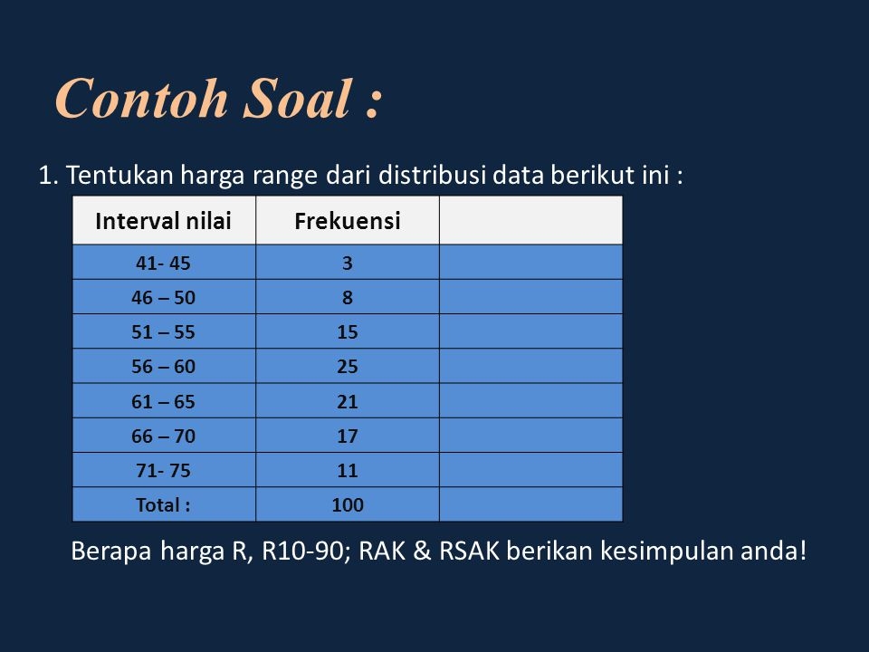 Contoh Soal : 1. Tentukan harga range dari distribusi data berikut ini : Berapa harga R, R10-90; RAK & RSAK berikan kesimpulan anda!