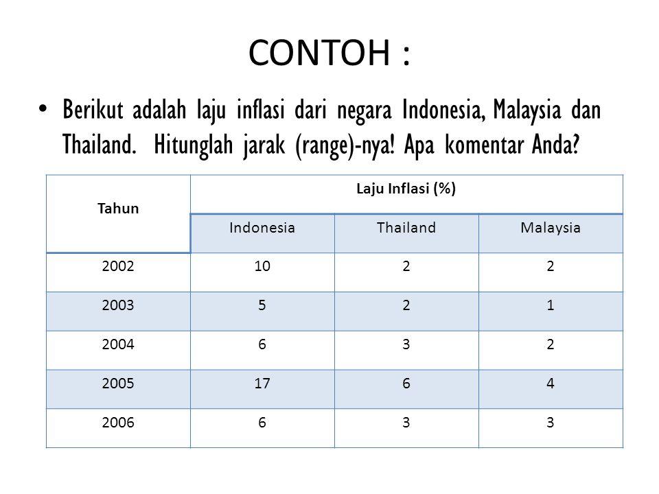 CONTOH : Berikut adalah laju inflasi dari negara Indonesia, Malaysia dan Thailand. Hitunglah jarak (range)-nya! Apa komentar Anda