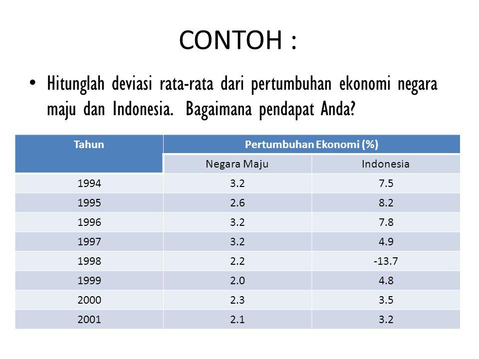 Pertumbuhan Ekonomi (%)