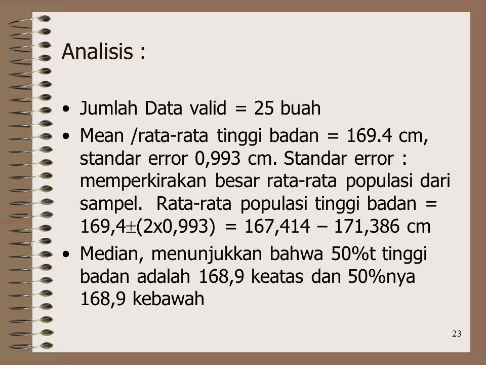 Analisis : Jumlah Data valid = 25 buah