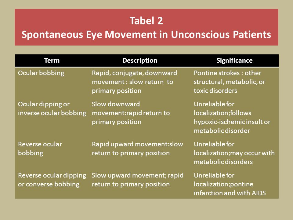 Tabel 2 Spontaneous Eye Movement in Unconscious Patients