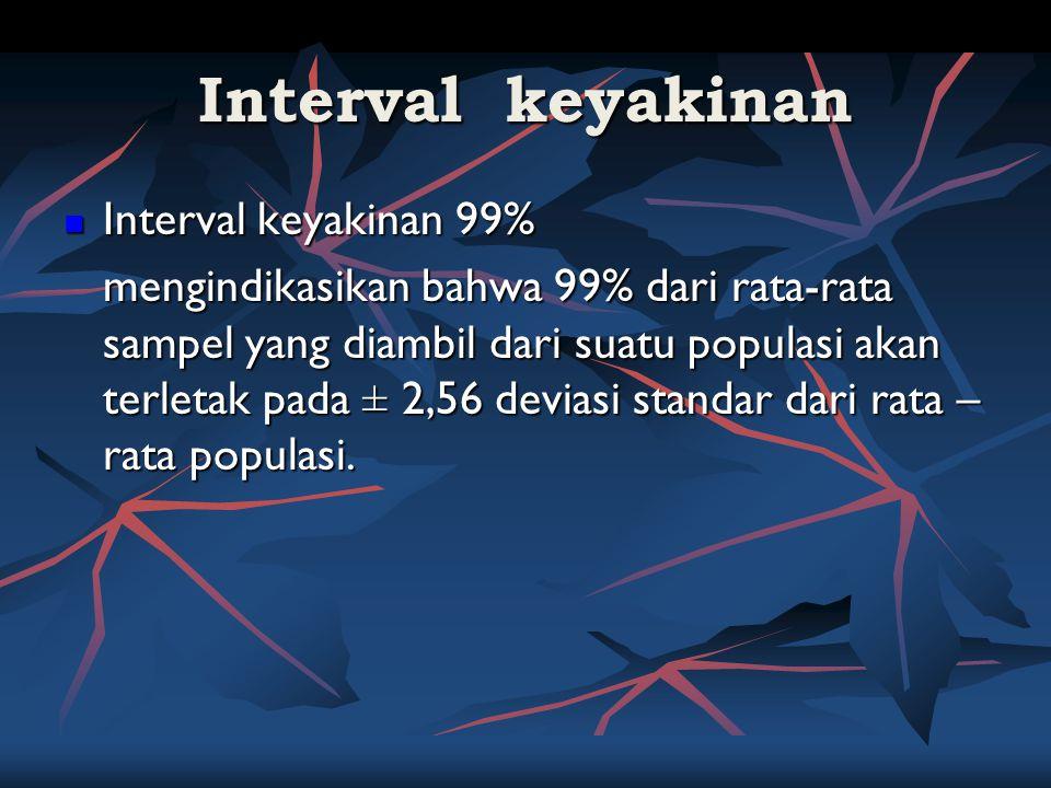 Interval keyakinan Interval keyakinan 99%