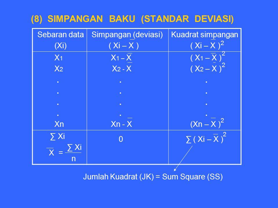 Jumlah Kuadrat (JK) = Sum Square (SS)