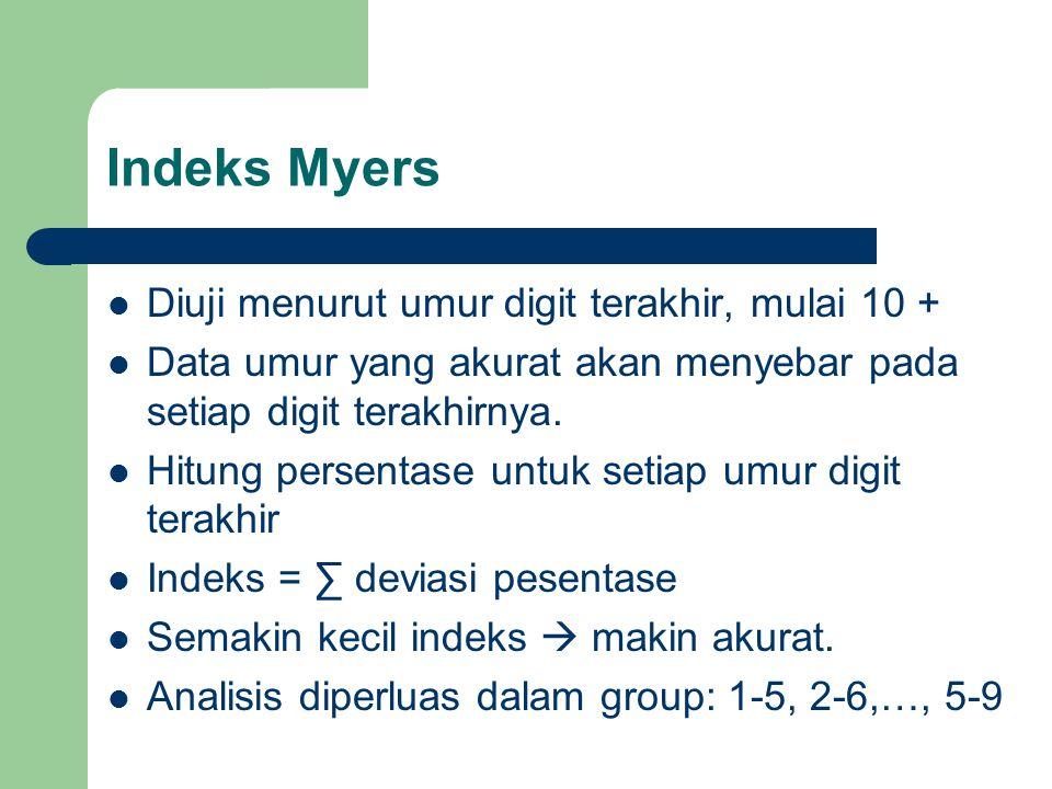 Indeks Myers Diuji menurut umur digit terakhir, mulai 10 +