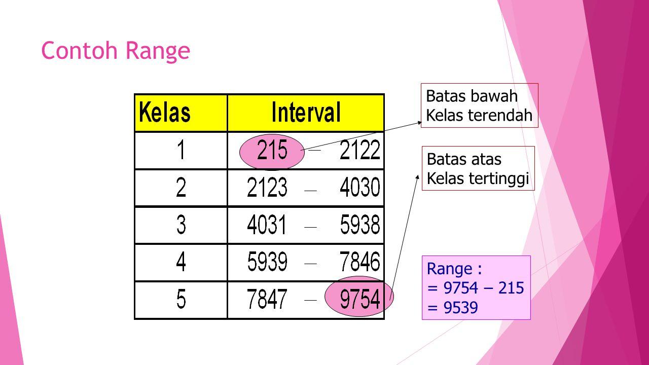 Contoh Range Batas bawah Kelas terendah Batas atas Kelas tertinggi