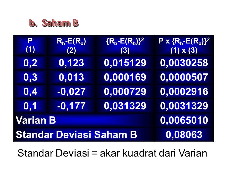 Standar Deviasi Saham B 0,08063