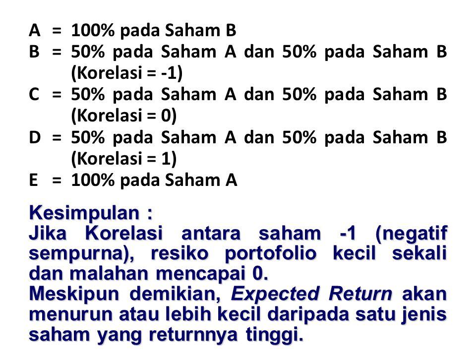 A = 100% pada Saham B B = 50% pada Saham A dan 50% pada Saham B (Korelasi = -1) C = 50% pada Saham A dan 50% pada Saham B (Korelasi = 0) D = 50% pada Saham A dan 50% pada Saham B (Korelasi = 1) E = 100% pada Saham A