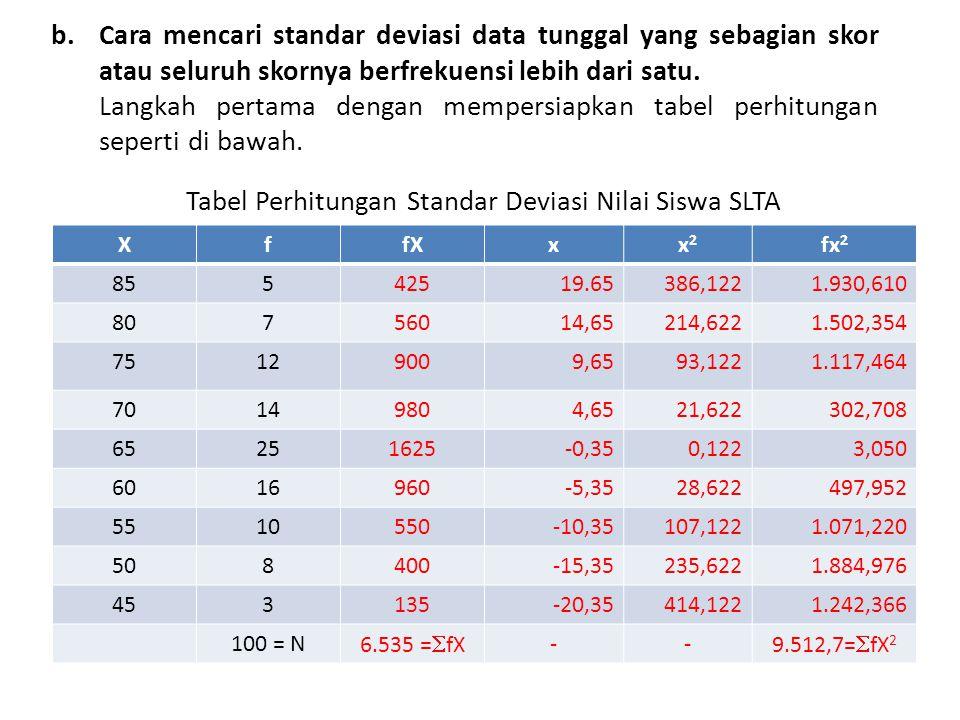Tabel Perhitungan Standar Deviasi Nilai Siswa SLTA
