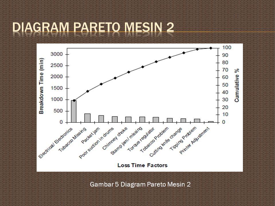 Diagram pareto mesin 2 Gambar 5 Diagram Pareto Mesin 2