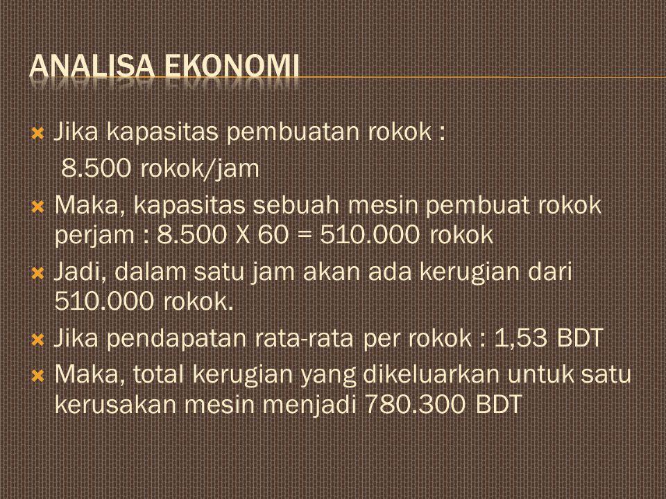 analisa ekonomi Jika kapasitas pembuatan rokok : 8.500 rokok/jam