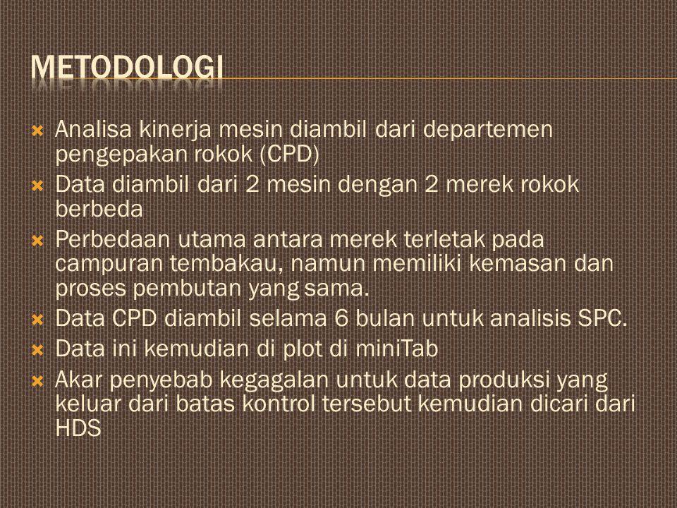 metodologi Analisa kinerja mesin diambil dari departemen pengepakan rokok (CPD) Data diambil dari 2 mesin dengan 2 merek rokok berbeda.
