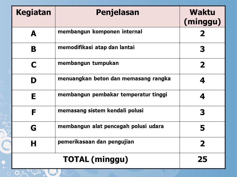 Kegiatan Penjelasan Waktu (minggu) A 2 B 3 C D 4 E F G 5 H