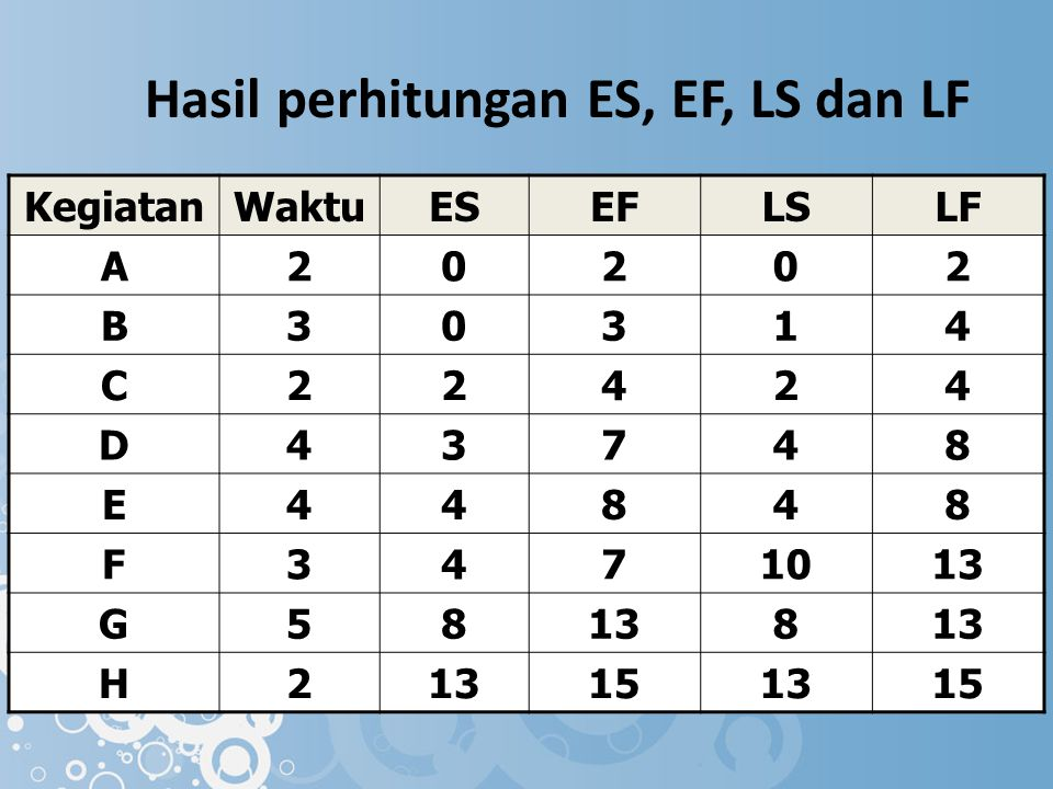 Hasil perhitungan ES, EF, LS dan LF