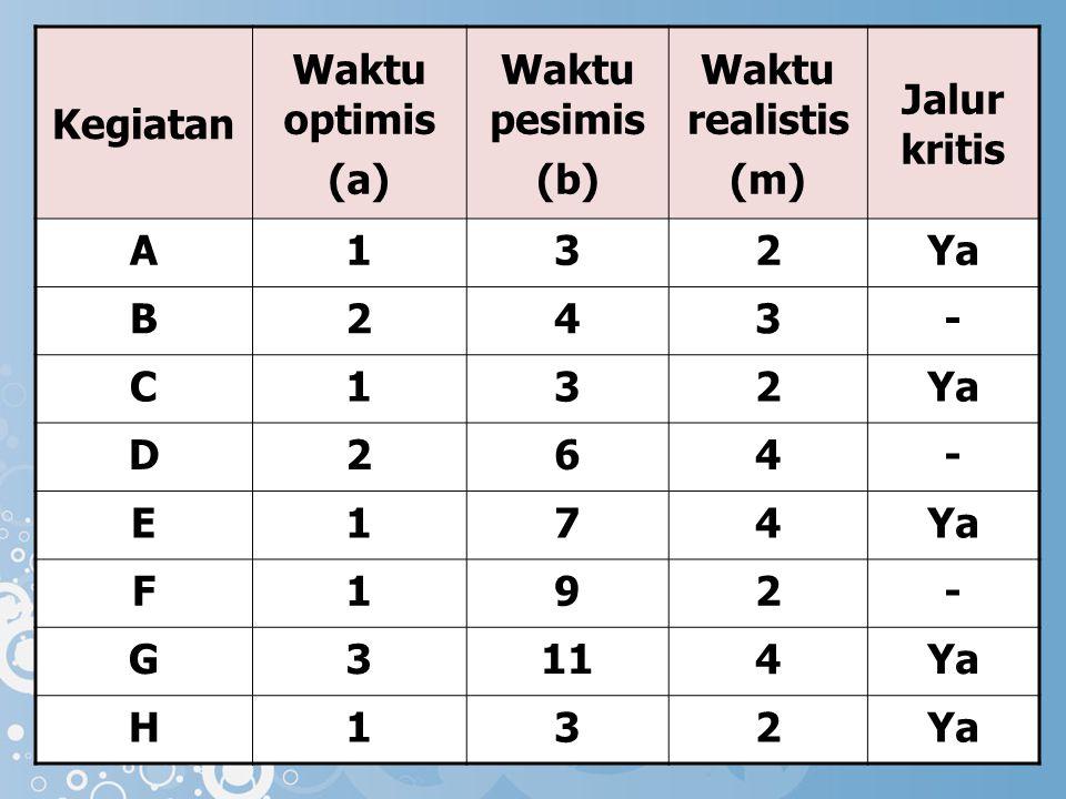 Kegiatan Waktu optimis. (a) Waktu pesimis. (b) Waktu realistis. (m) Jalur kritis. A. 1. 3.